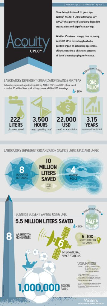 acquity_10_years_infographic_lg