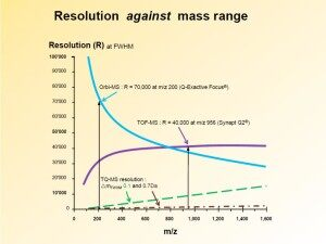 Resolution vs Mass v2