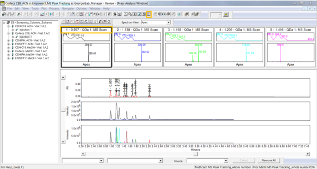 Empower tips: View the UV spectra and MS spectra | Figure 2
