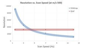 Resolution_vs_scan_speed