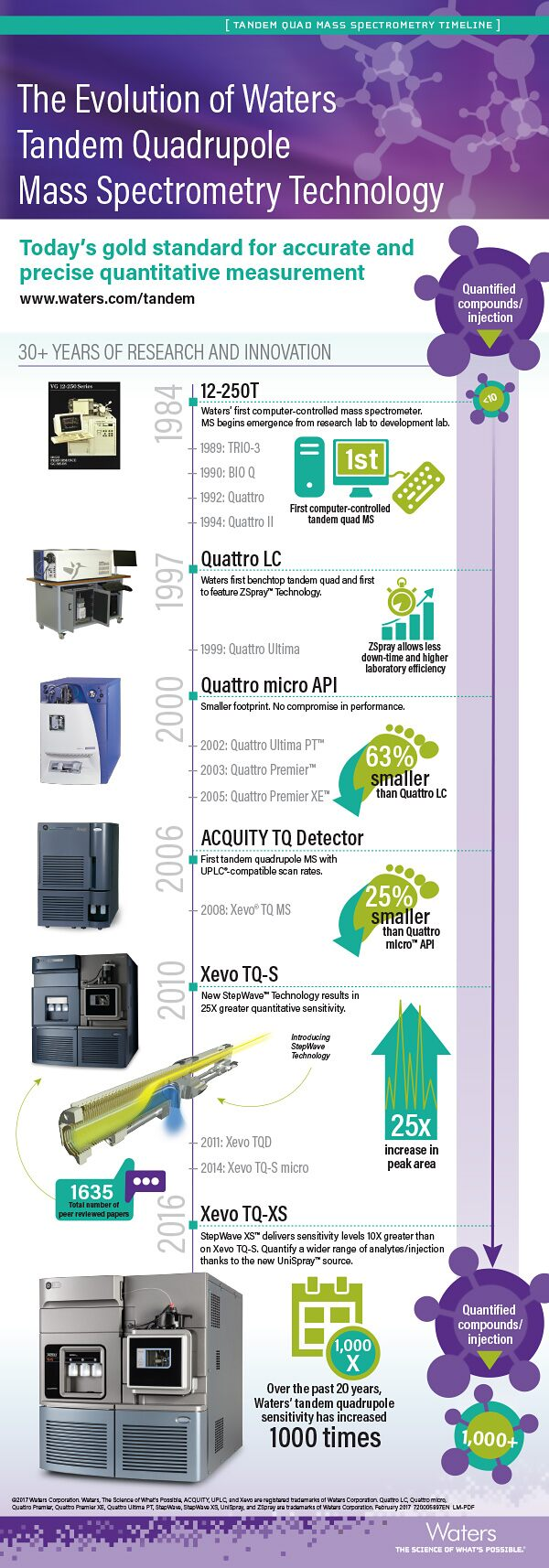 Infographic: Evolution of Tandem Quadrupole Mass Spectrometry Technology