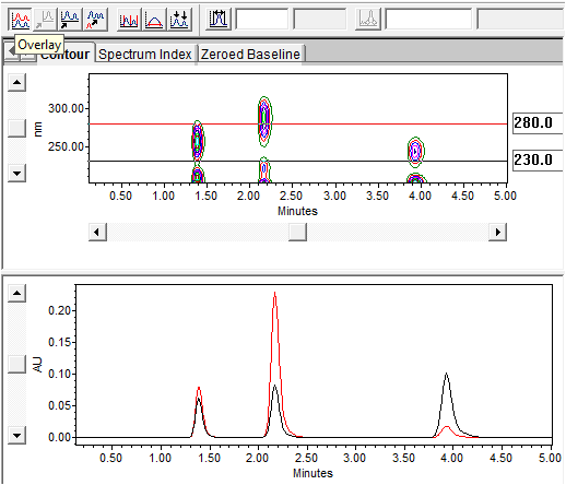 Empower Tips: Compare the chromatograms | figure 6