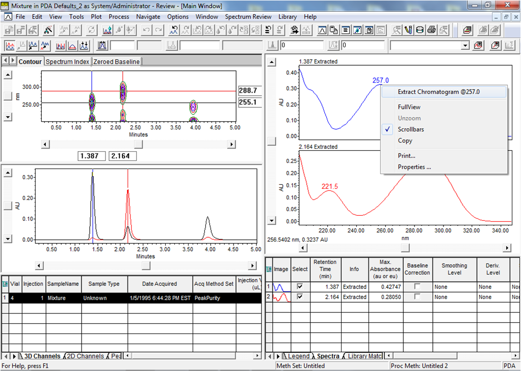 Empower Tips: Right click spectrum to extract the chromatogram at that wavelength | figure 7