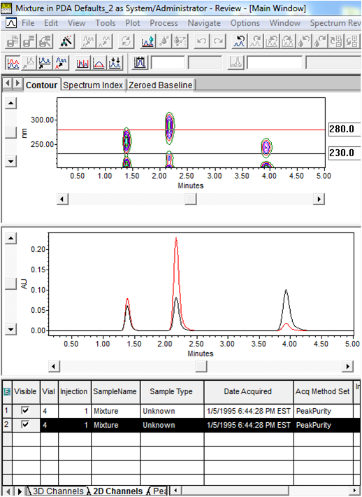 Empower Tips: 2D Channels tab/display a table listing of the extracted chromatograms | figure 7