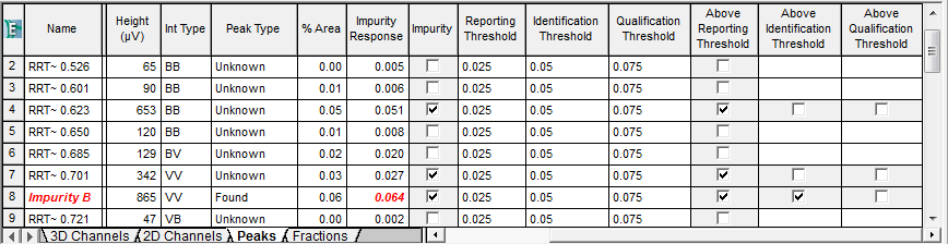 Empower Tips: Check mark indicates impurity has exceeded threshold | figure 4