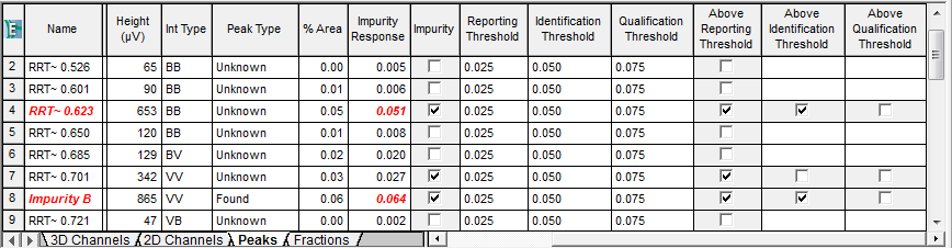 Empower Tips: identification thresholds exceeding results/displayed in red, bold, italicized font. | figure 5