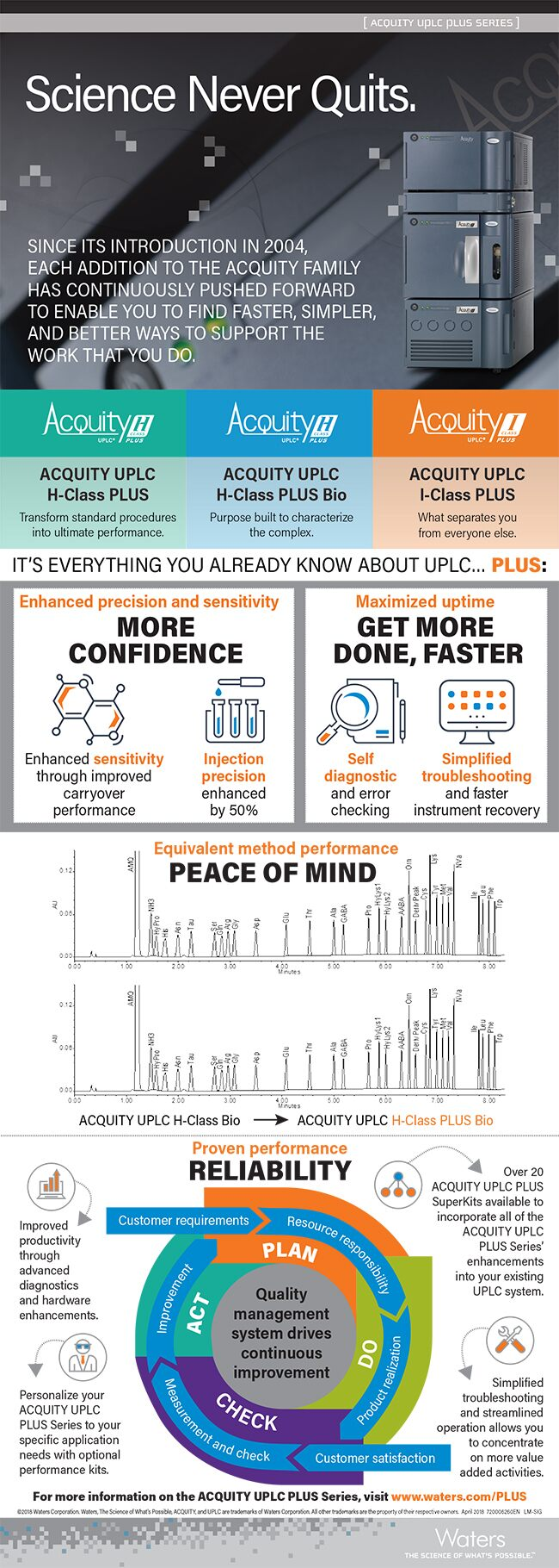It's everything you know about UPLC. PLUS!