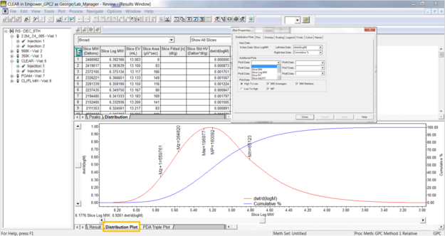 Empower Tips: Click the Distribution Plot tab/view the molecular weight distribution | Figure 6